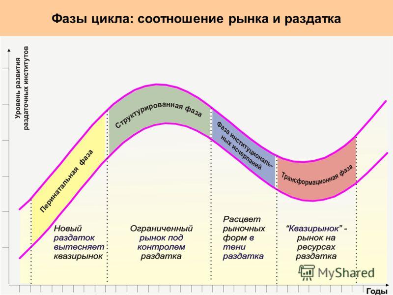 Фазы цикла: соотношение рынка и раздатка