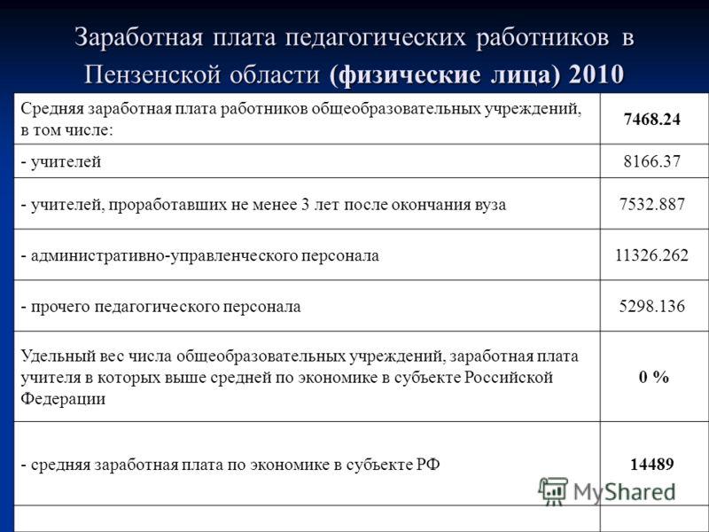 Заработная плата педагогических работников в Пензенской области (физические лица) 2010 Средняя заработная плата работников общеобразовательных учреждений, в том числе: 7468.24 - учителей8166.37 - учителей, проработавших не менее 3 лет после окончания