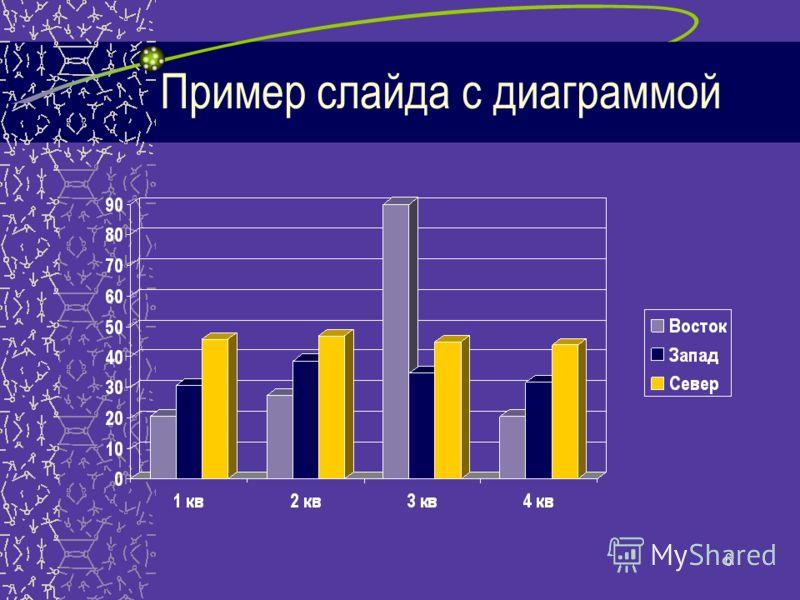 6 Пример слайда с диаграммой
