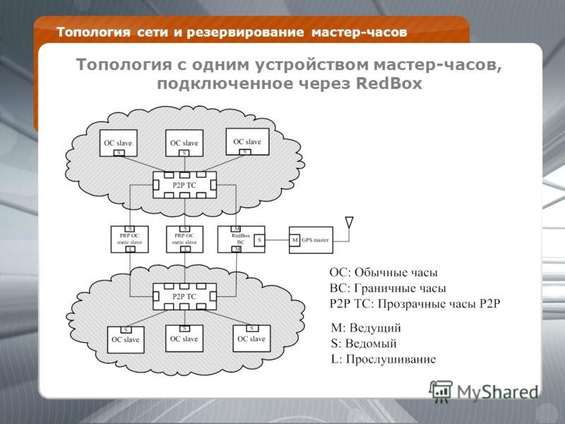 Топология сети и резервирование мастер-часов 1. Топология с одним устройством мастер-часов, подключенное через RedBox