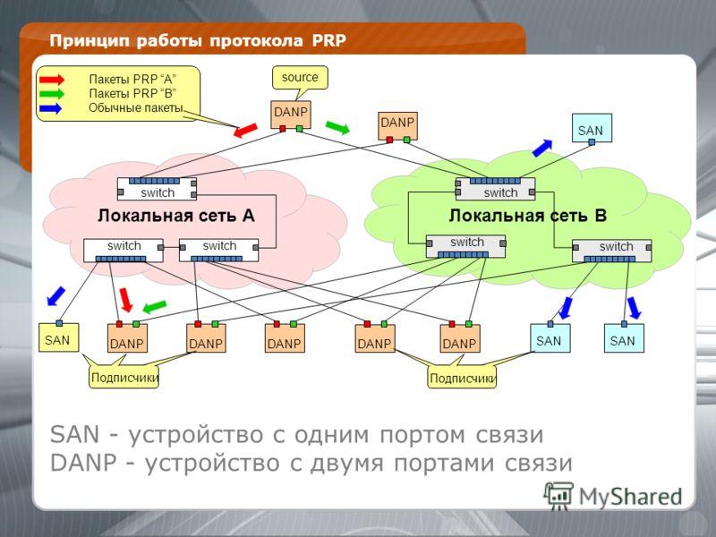 Принцип работы протокола PRP 1. switch DANP switch Локальная сеть B DANP switch SAN switch DANP Локальная сеть A DANP SAN Пакеты PRP A Пакеты PRP B Обычные пакеты SAN source Подписчики SAN - устройство с одним портом связи DANP - устройство с двумя п