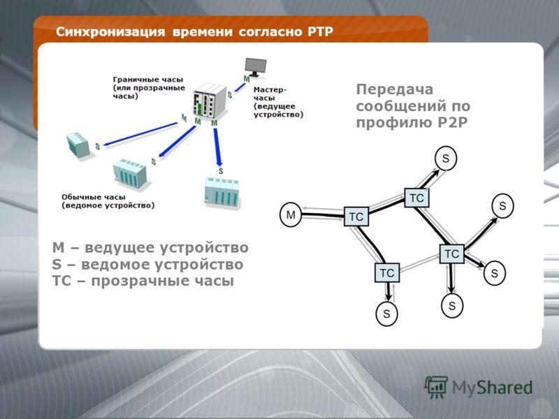 Синхронизация времени согласно PTP 1. M – ведущее устройство S – ведомое устройство TC – прозрачные часы Передача сообщений по профилю P2P