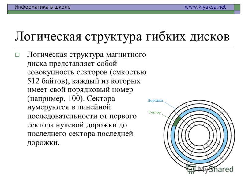 Информатика в школе www.klyaksa.netwww.klyaksa.net Логическая структура гибких дисков Логическая структура магнитного диска представляет собой совокупность секторов (емкостью 512 байтов), каждый из которых имеет свой порядковый номер (например, 100).