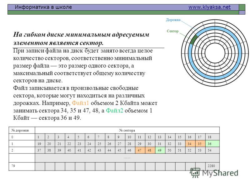 Информатика в школе www.klyaksa.netwww.klyaksa.net дорожки сектора 0123456789101112131415161718 1192021222324252627282930313233343536 2373839404142434445464748495051525354 …… 792280 На гибком диске минимальным адресуемым элементом является сектор. Пр