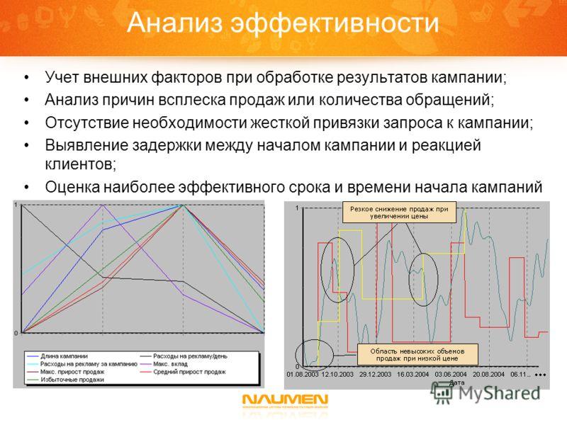 Анализ эффективности Учет внешних факторов при обработке результатов кампании; Анализ причин всплеска продаж или количества обращений; Отсутствие необходимости жесткой привязки запроса к кампании; Выявление задержки между началом кампании и реакцией
