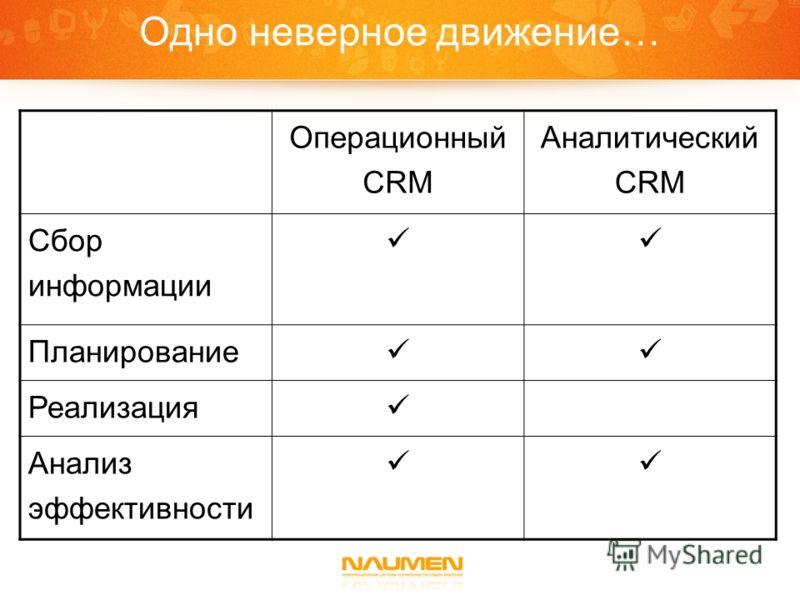 Одно неверное движение… Операционный CRM Аналитический CRM Сбор информации Планирование Реализация Анализ эффективности