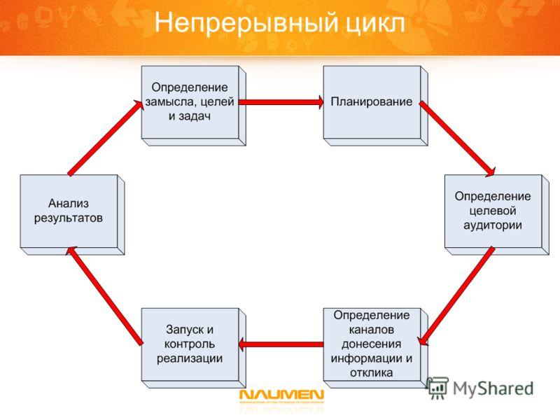 Непрерывный цикл