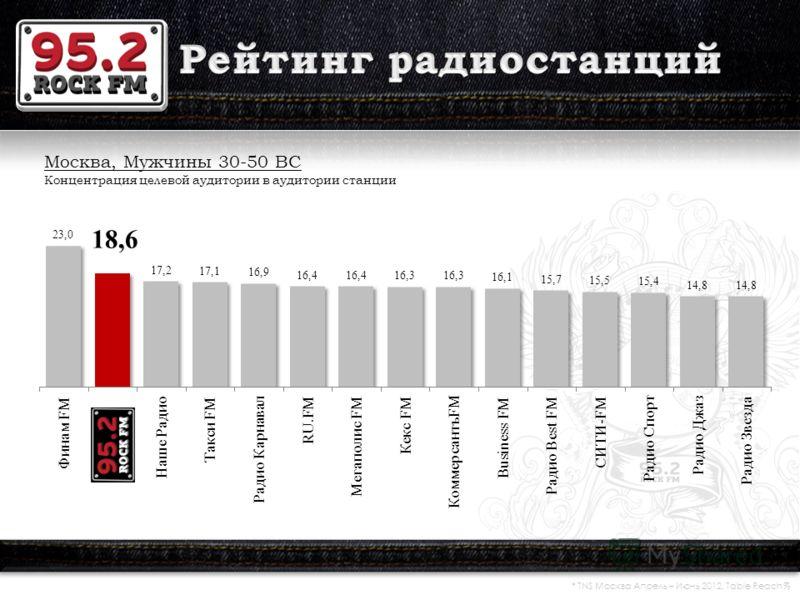 Москва, Мужчины 30-50 ВС Концентрация целевой аудитории в аудитории станции * TNS Москва Апрель – Июнь 2012. Table Reach %