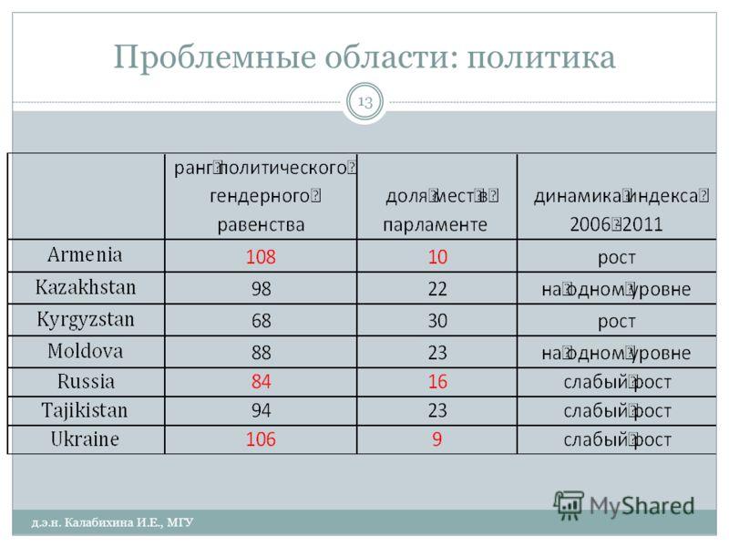 Проблемные области: политика д.э.н. Калабихина И.Е., МГУ 13