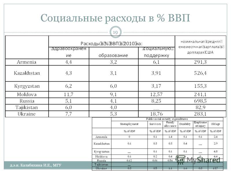Социальные расходы в % ВВП д.э.н. Калабихина И.Е., МГУ 19