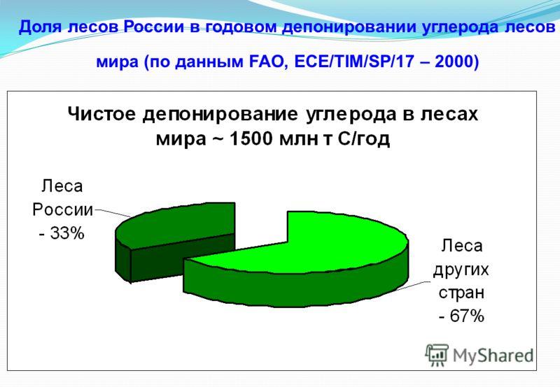 Доля лесов России в годовом депонировании углерода лесов мира (по данным FAO, ECE/TIM/SP/17 – 2000)
