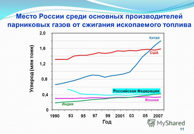 Место России среди основных производителей парниковых газов от сжигания ископаемого топлива 0 0,4 0,8 1,21,2 1,61,6 2,02,0 1990952001 05 2007 Китай США Япония 979799039393 Год Углерод (млн тонн) Российская Федерация Индия 11