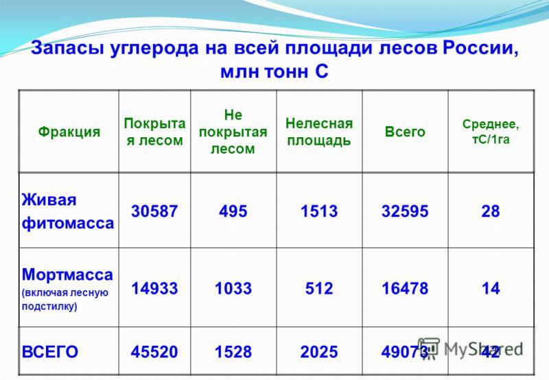 Запасы углерода на всей площади лесов России, млн тонн С Фракция Покрыта я лесом Не покрытая лесом Нелесная площадь Всего Среднее, тС/1га Живая фитомасса 3058749515133259528 Мортмасса (включая лесную подстилку) 1493310335121647814 ВСЕГО45520152820254