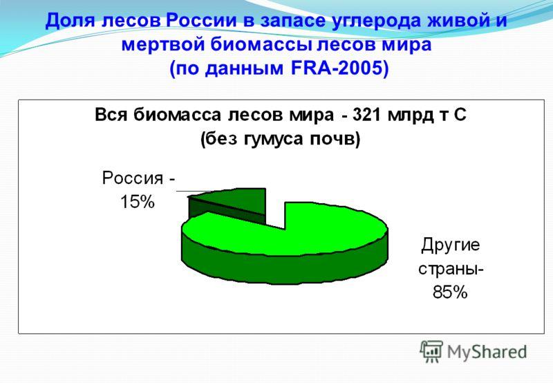 Доля лесов России в запасе углерода живой и мертвой биомассы лесов мира (по данным FRA-2005)