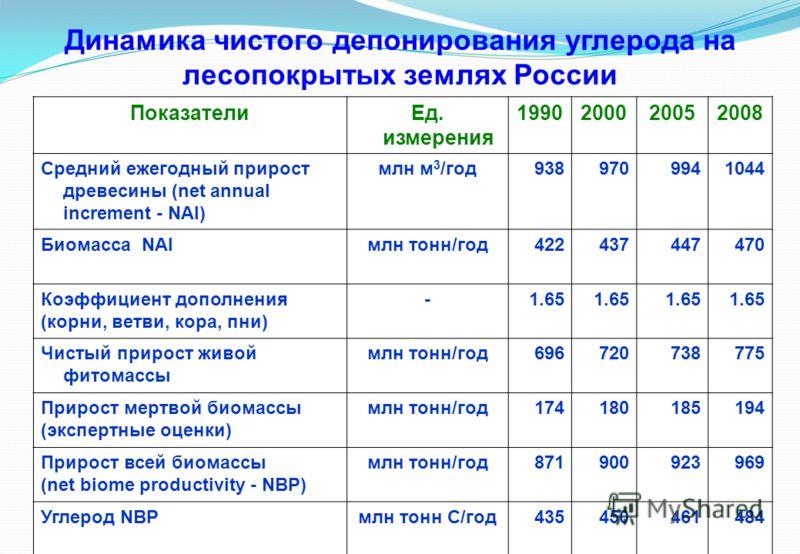 Динамика чистого депонирования углерода на лесопокрытых землях России ПоказателиЕд. измерения 1990200020052008 Средний ежегодный прирост древесины (net annual increment - NAI) млн м 3 /год9389709941044 Биомасса NAIмлн тонн/год422437447470 Коэффициент