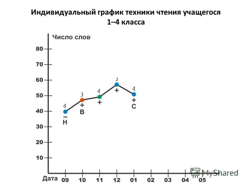 Индивидуальный график техники чтения учащегося 1–4 класса