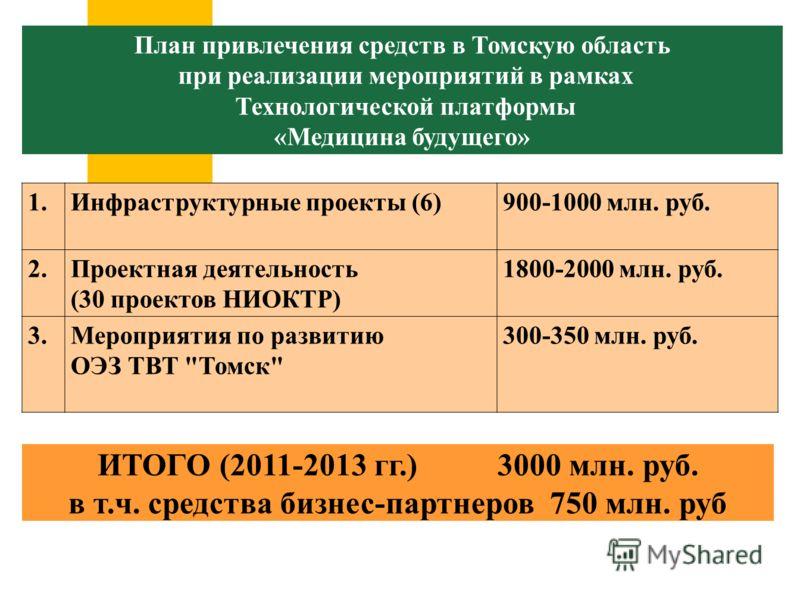 План привлечения средств в Томскую область при реализации мероприятий в рамках Технологической платформы «Медицина будущего» ИТОГО (2011-2013 гг.)3000 млн. руб. в т.ч. средства бизнес-партнеров 750 млн. руб 1.Инфраструктурные проекты (6)900-1000 млн.