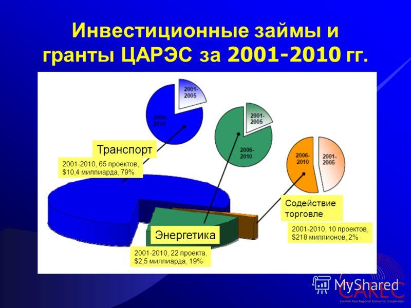 Инвестиционные займы и гранты ЦАРЭС за 2001-2010 гг. Транспорт Энергетика 2001-2010, 10 проектов, $218 миллионов, 2% Содействие торговле 2001-2010, 22 проекта, $2,5 миллиарда, 19% 2001-2010, 65 проектов, $10,4 миллиарда, 79%