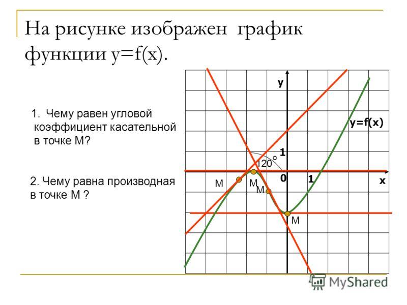 120 о у х 0 1 1 y=f(x) 2. Чему равна производная в точке М ? На рисунке изображен график функции у=f(x). М 1.Чему равен угловой коэффициент касательной в точке М? М М М