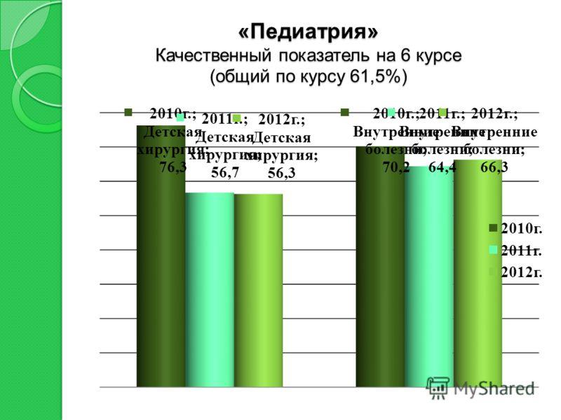 «Педиатрия» Качественный показатель на 6 курсе (общий по курсу 61,5%)