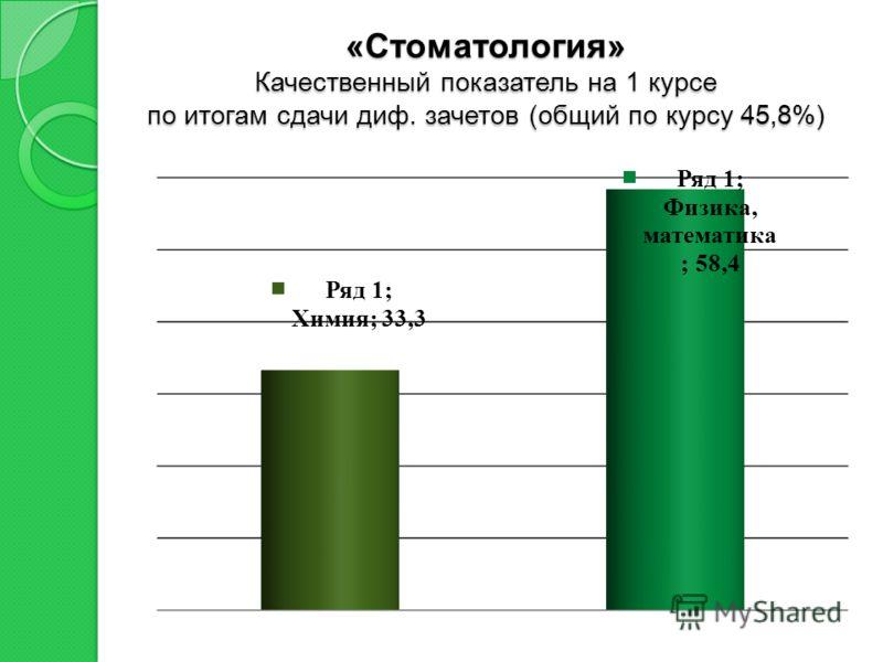 «Стоматология» Качественный показатель на 1 курсе по итогам сдачи диф. зачетов (общий по курсу 45,8%)