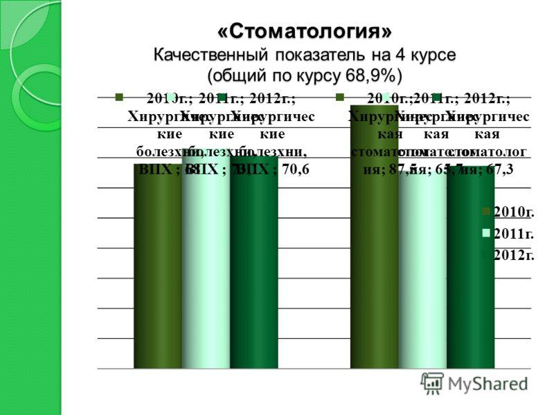 «Стоматология» Качественный показатель на 4 курсе (общий по курсу 68,9%)
