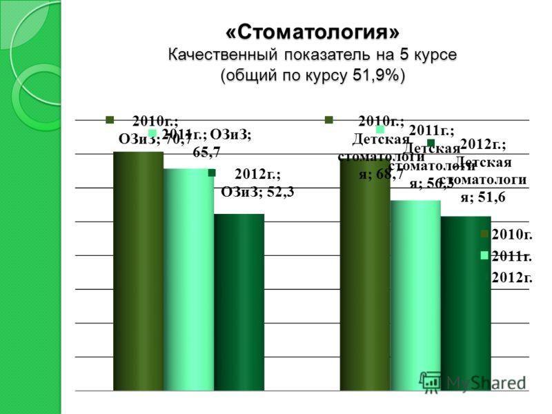 «Стоматология» Качественный показатель на 5 курсе (общий по курсу 51,9%)