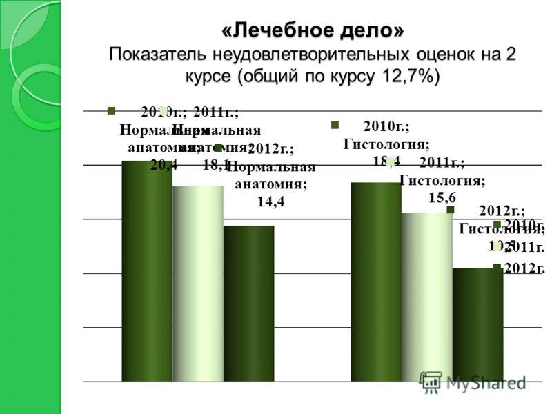 «Лечебное дело» Показатель неудовлетворительных оценок на 2 курсе (общий по курсу 12,7%)