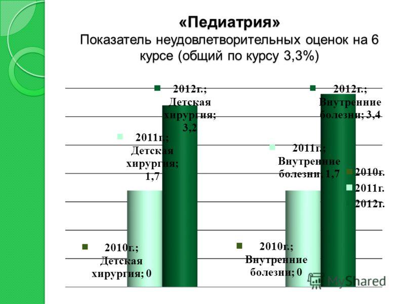 «Педиатрия» Показатель неудовлетворительных оценок на 6 курсе (общий по курсу 3,3%)