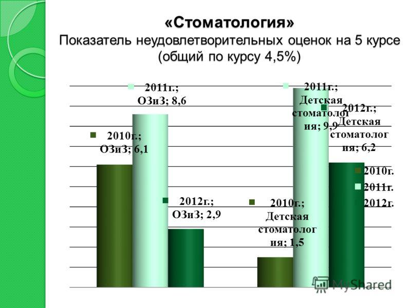 «Стоматология» Показатель неудовлетворительных оценок на 5 курсе (общий по курсу 4,5%)