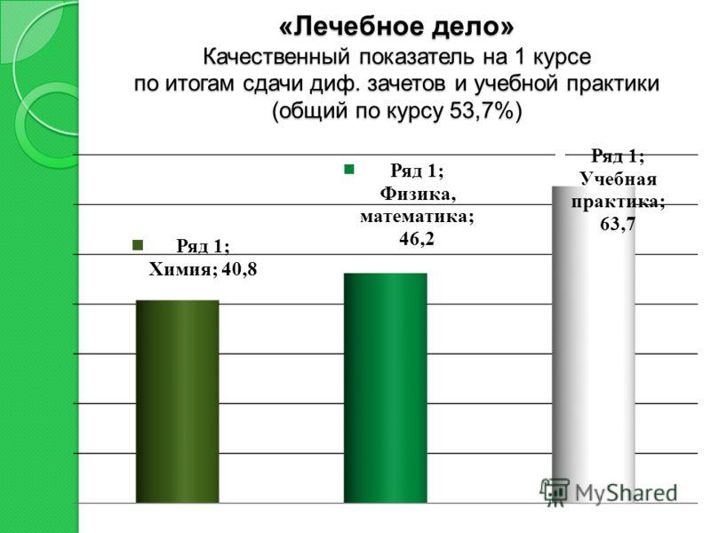 «Лечебное дело» Качественный показатель на 1 курсе по итогам сдачи диф. зачетов и учебной практики (общий по курсу 53,7%)