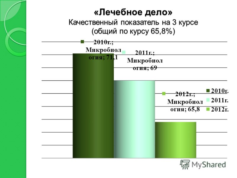«Лечебное дело» Качественный показатель на 3 курсе (общий по курсу 65,8%)