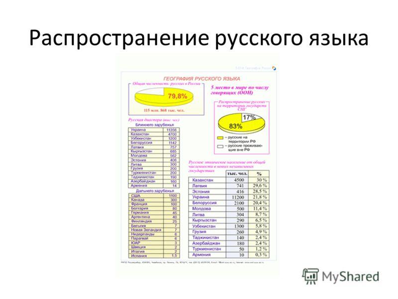 Распространение русского языка