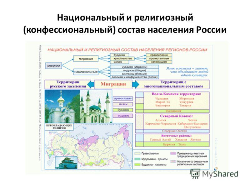Национальный и религиозный (конфессиональный) состав населения России