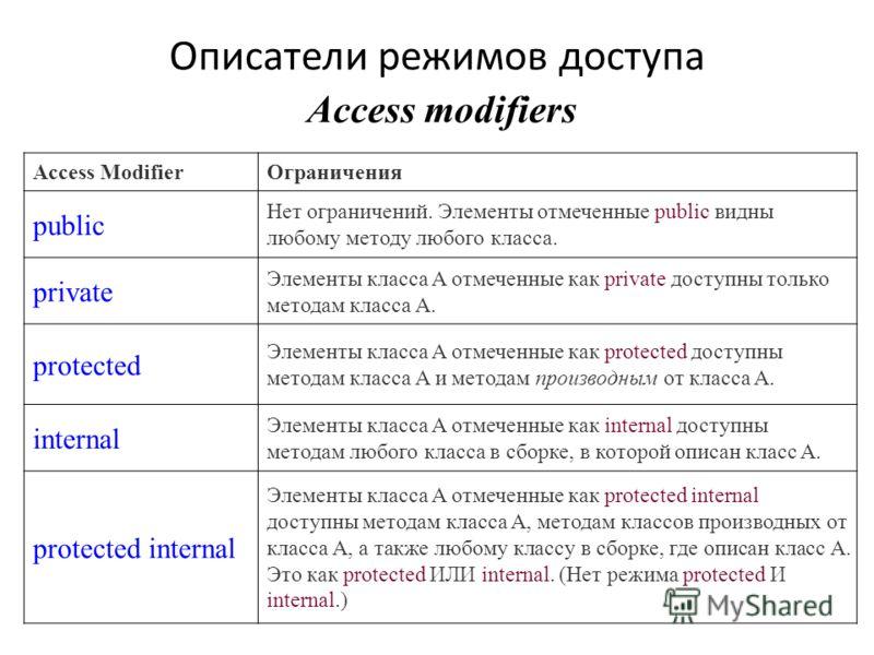 Описатели режимов доступа Access modifiers Access ModifierОграничения public Нет ограничений. Элементы отмеченные public видны любому методу любого класса. private Элементы класса A отмеченные как private доступны только методам класса A. protected Э