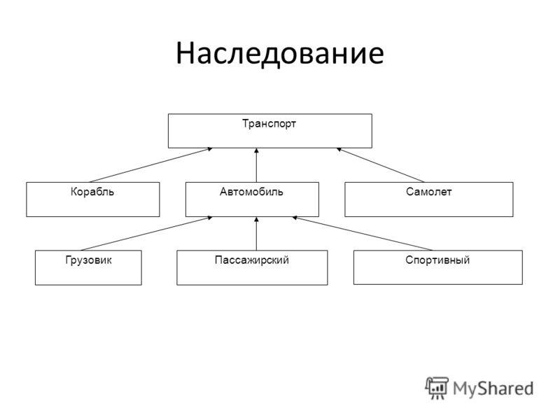 Наследование Транспорт КорабльАвтомобильСамолет ГрузовикПассажирский Спортивный