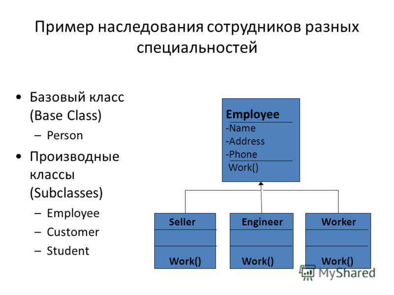Пример наследования сотрудников разных специальностей Базовый класс (Base Class) –Person Производные классы (Subclasses) –Employee –Customer –Student Employee -Name -Address -Phone Work() Seller Work() Worker Work() Engineer Work()