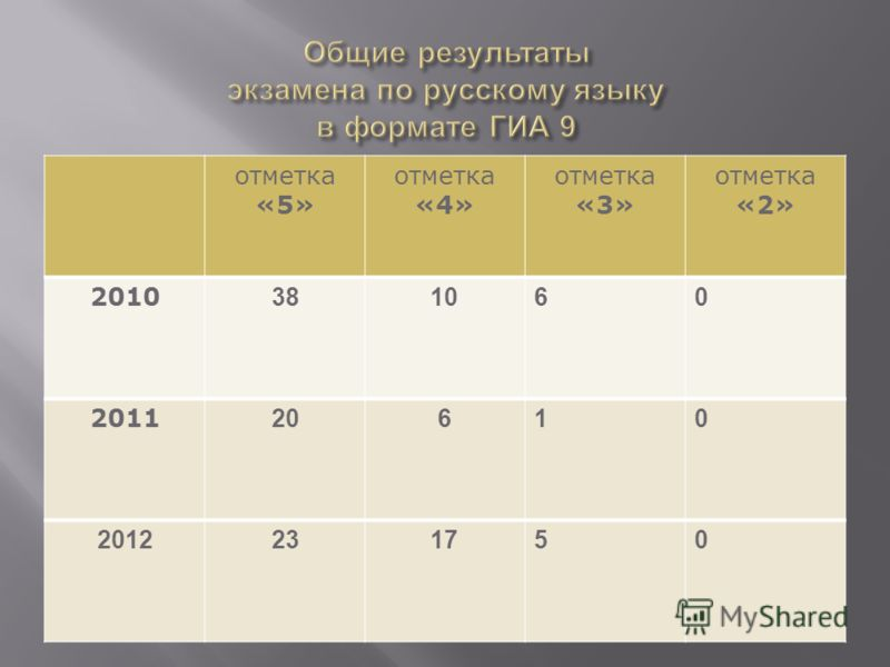 отметка «5» отметка «4» отметка «3» отметка «2» 2010 381060 2011 20610 2012231750