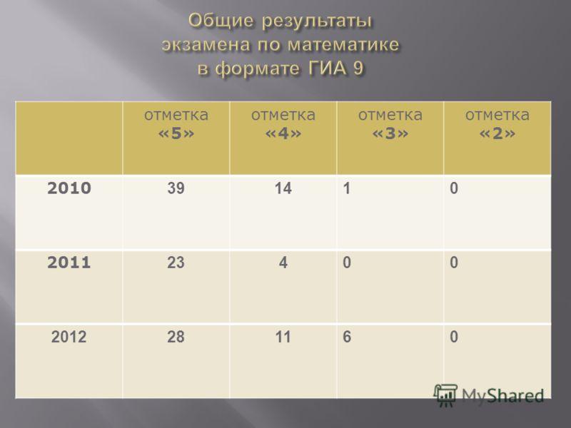отметка «5» отметка «4» отметка «3» отметка «2» 2010 391410 2011 23400 2012281160