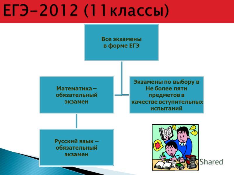 Все экзамены в форме ЕГЭ Математика – обязательный экзамен Русский язык – обязательный экзамен Экзамены по выбору в Не более пяти предметов в качестве вступительных испытаний