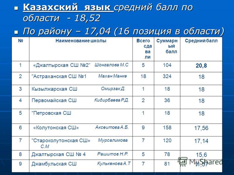 Казахский язык средний балл по области - 18,52 Казахский язык средний балл по области - 18,52 По району – 17,04 (16 позиция в области) По району – 17,04 (16 позиция в области) Наименование школыВсего сда ва ли Суммарн ый балл Средний балл 1 «Джалтырс