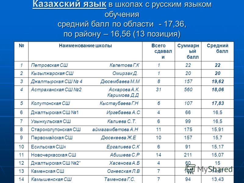Казахский язык в школах с русским языком обучения средний балл по области - 17,36, по району – 16,56 (13 позиция) Наименование школыВсего сдавал и Суммарн ый балл Средний балл 1Петровская СШ Капетова Г.К122 2Кызылжарская СШ Омирзак Д.120 3Джалтырская