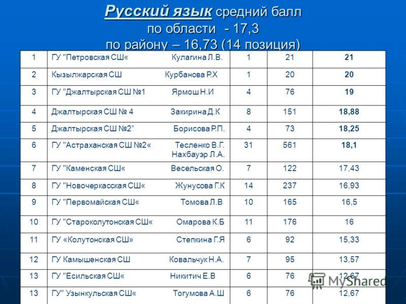 Русский язык средний балл по области - 17,3 по району – 16,73 (14 позиция) 1ГУ