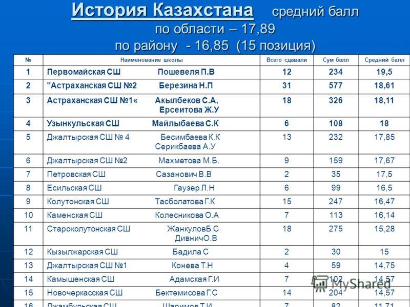 История Казахстана средний балл по области – 17,89 по району - 16,85 (15 позиция) Наименование школыВсего сдавалиСум баллСредний балл 1Первомайская СШ Пошевеля П.В1223419,5 2