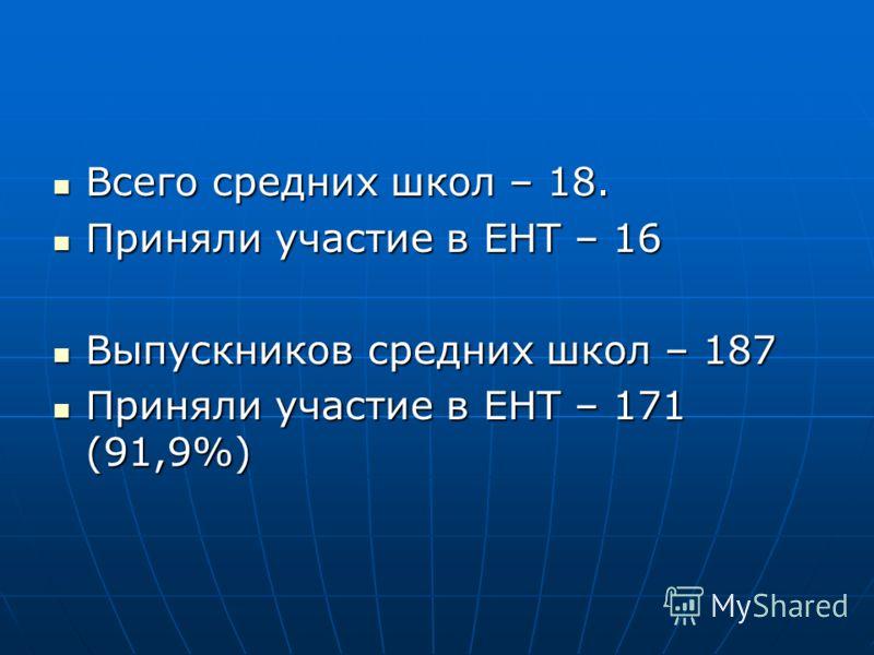 Всего средних школ – 18. Всего средних школ – 18. Приняли участие в ЕНТ – 16 Приняли участие в ЕНТ – 16 Выпускников средних школ – 187 Выпускников средних школ – 187 Приняли участие в ЕНТ – 171 (91,9%) Приняли участие в ЕНТ – 171 (91,9%)