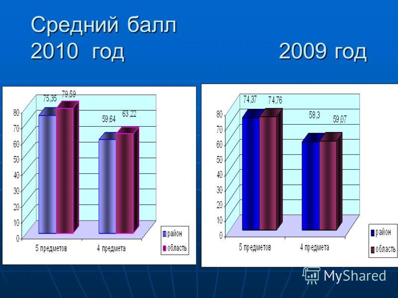 Средний балл 2010 год 2009 год