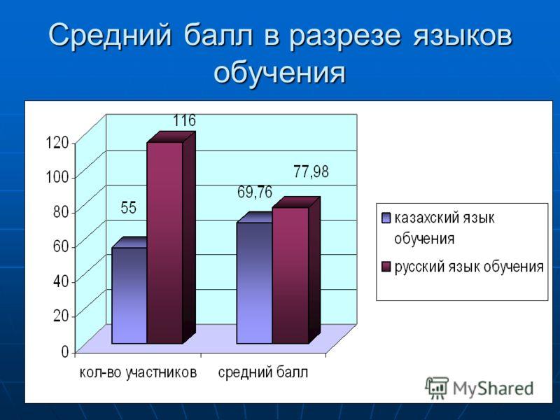 Средний балл в разрезе языков обучения