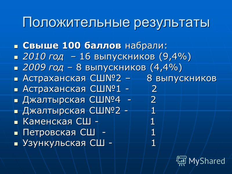 Положительные результаты Свыше 100 баллов набрали: Свыше 100 баллов набрали: 2010 год – 16 выпускников (9,4%) 2010 год – 16 выпускников (9,4%) 2009 год – 8 выпускников (4,4%) 2009 год – 8 выпускников (4,4%) Астраханская СШ2 – 8 выпускников Астраханск