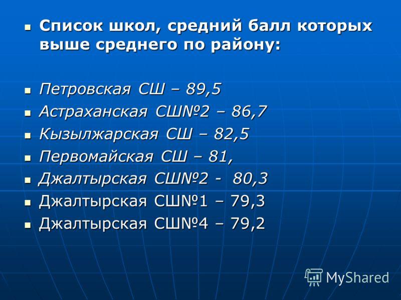 Список школ, средний балл которых выше среднего по району: Список школ, средний балл которых выше среднего по району: Петровская СШ – 89,5 Петровская СШ – 89,5 Астраханская СШ2 – 86,7 Астраханская СШ2 – 86,7 Кызылжарская СШ – 82,5 Кызылжарская СШ – 8