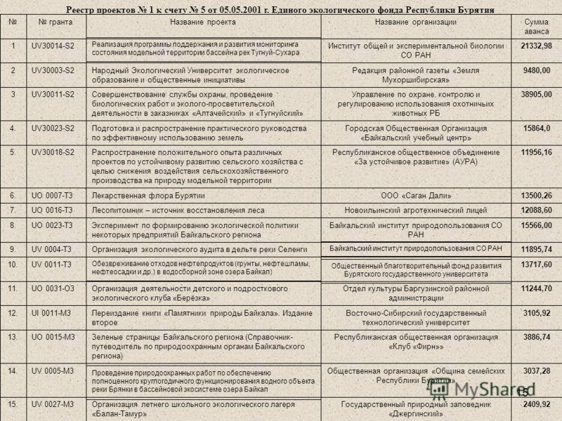 15 Реестр проектов 1 к счету 5 от 05.05.2001 г. Единого экологического фонда Республики Бурятия
